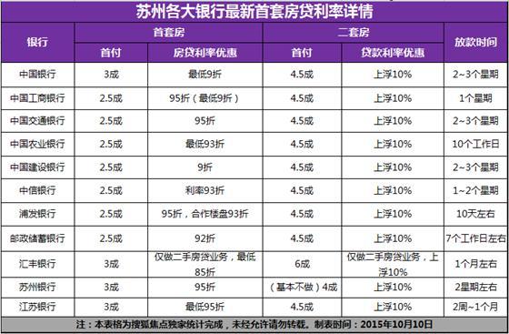 苏部分银行首付25%落地成真 利率最低85折