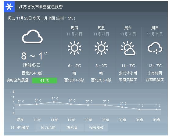 张家港已经直接进入冬天市民注意防寒保暖