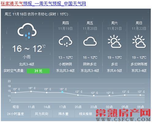 张家港短期雨水暂停 降温不明显温度偏暖