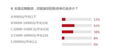 54%苏州购房者不在旺季买房 年末依然折腾