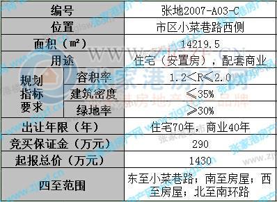 张家港市区两处土地12月14日公开出让
