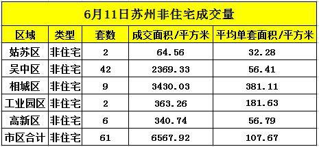 苏州6月11日住宅成交325套 非住宅成交61套