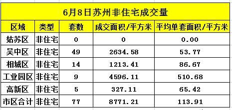 苏州6月8日住宅成交184套 非住宅成交77套