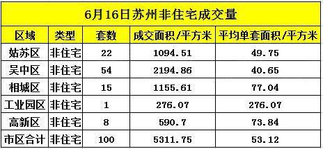 苏州6月16日住宅成交199套 非住宅成交100套