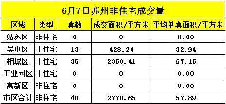 苏州6月7日住宅成交209套 非住宅成交48套