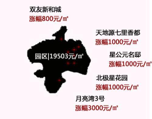 苏城59%楼盘涨价 新区最高涨幅2500元/㎡