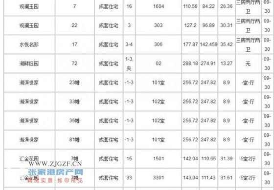 2017-9-30至10月8日张家港新房成交数据