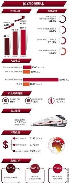 年底经济总量超80万亿 对外投资无新增项目