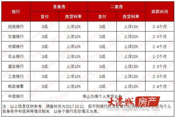 张家港多银行首套上浮10%二套上浮20%