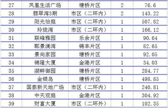"""""""金九""""开局平淡 首周网签量环比跌75.64%"""