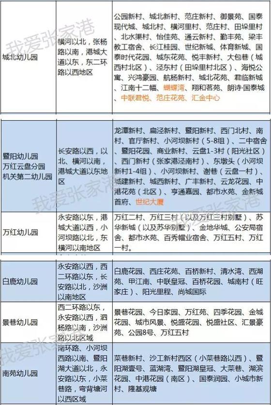 今日头条:张家港2017年最新学区划分!