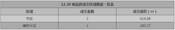 张家港12月30日成交 : 商品房4套
