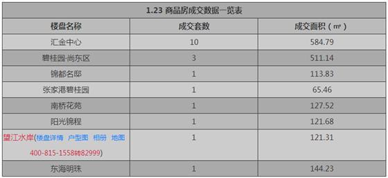 张家港1月23日成交 : 商品房19套 存量房89套
