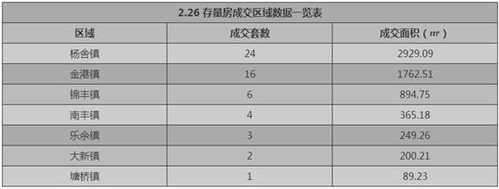 张家港2月26日成交 : 商品房39套 存量房56套