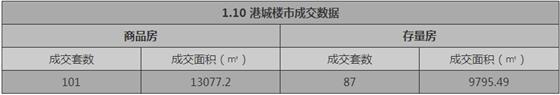 张家港1月10日成交 : 商品房101套 存量房87套