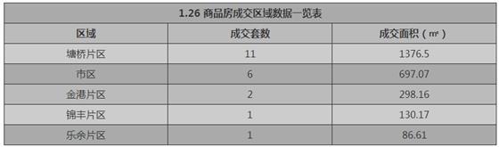 张家港1月26日成交 : 商品房21套 存量房55套