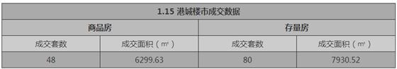 张家港1月15日成交 : 商品房48套 存量房80套