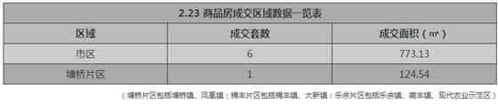 张家港2月23日成交 : 商品房7套 存量房25套