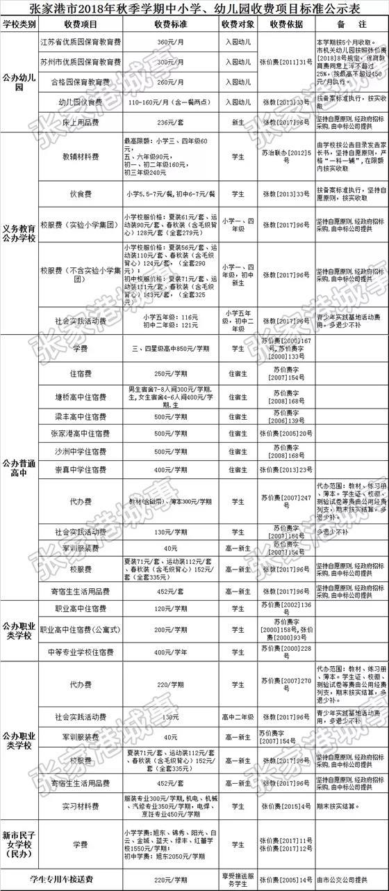 张家港中小学幼儿园秋季新学期收费标准出炉