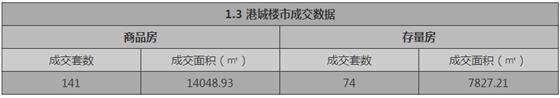 张家港1月3日成交 : 商品房141套 存量房74套