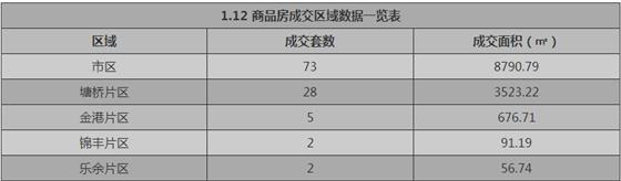 张家港1月12日成交 : 商品房110套 存量房31套