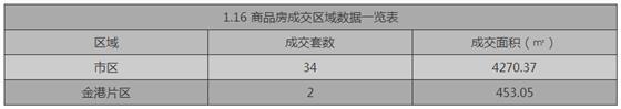 张家港1月16日成交 : 商品房36套 存量房69套