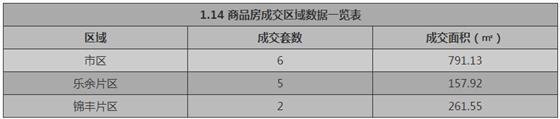 张家港1月14日成交 : 商品房13套