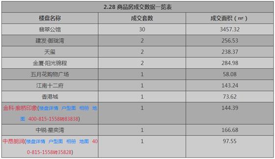 张家港2月28日成交 : 商品房42套 存量房86套