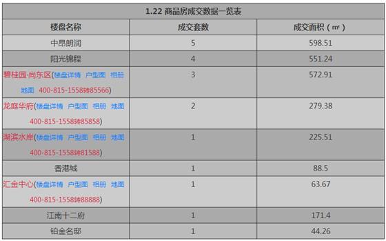 张家港1月22日成交 : 商品房19套 存量房60套