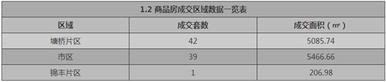 张家港1月2日成交 : 商品房82套 存量房79套