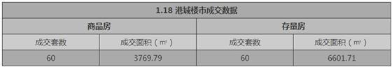 张家港1月18日成交 : 商品房60套 存量房60套