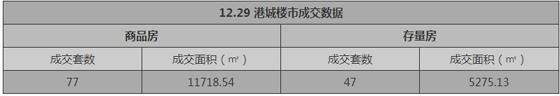 张家港12月29日新房成交量
