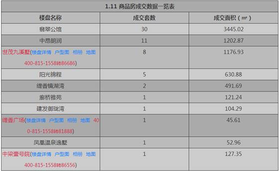 张家港1月11日成交 : 商品房61套 存量房67套