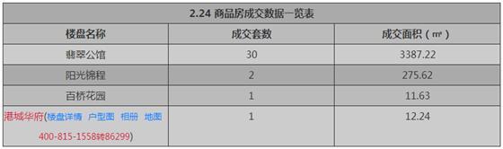 张家港2月24日成交 : 商品房34套 存量房25套