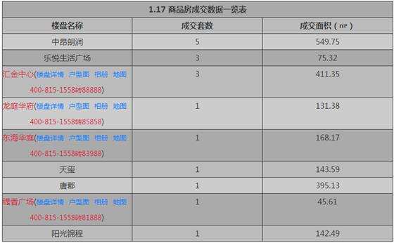 张家港1月17日成交 : 商品房17套