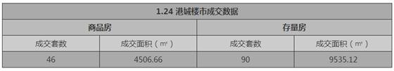 张家港1月24日成交 : 商品房46套 存量房90套