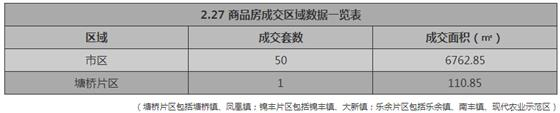 张家港2月27日成交 : 商品房53套 存量房75套