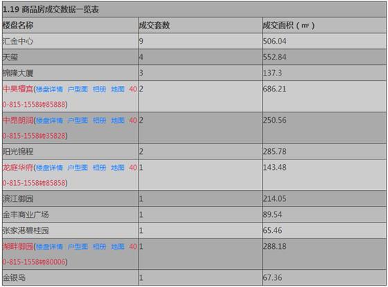 张家港1月19日成交 : 商品房28套 存量房57套