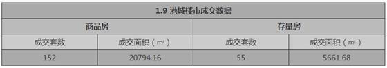 张家港1月9日成交 : 商品房152套 存量房55套