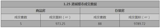 张家港1月25日成交 : 商品房5套 存量房88套