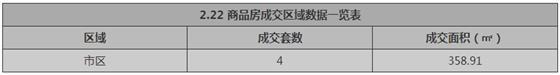 张家港2月22日成交 : 商品房4套 存量房20套