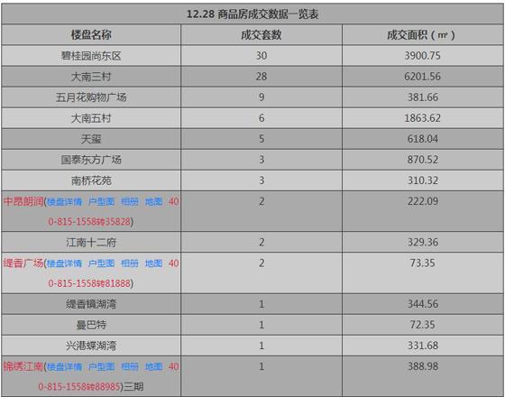 张家港12月28日新房成交量