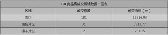 张家港1月8日成交 : 商品房141套 存量房74套