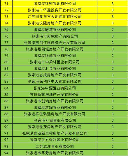 关于公示2018年度张家港市房地产 开发企业信用等级初评结果的通知
